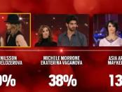 Eliminati Asia Argento e Michele Morrone
